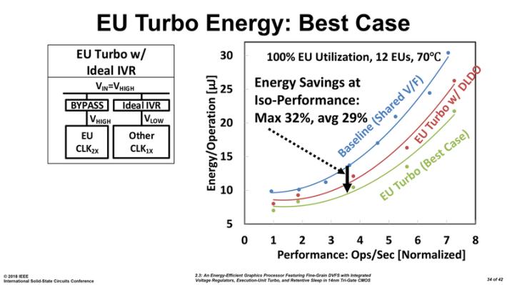 降低耗電量是這款 GPU 的其中一個重點。