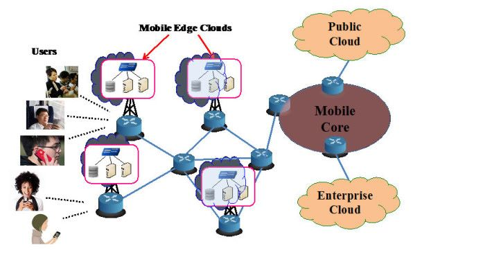 MEC 簡單來説,就是把公共雲端服務的數據庫置於 Network Edge。