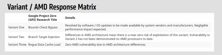 AMD 已採用 OS 更新來解決 Spectre Variant 1 漏洞,而 Spectre Variant 2 就用微代碼解決。因 AMD的架構關係,本身就對 Variant 3(Meltdown)免疫。
