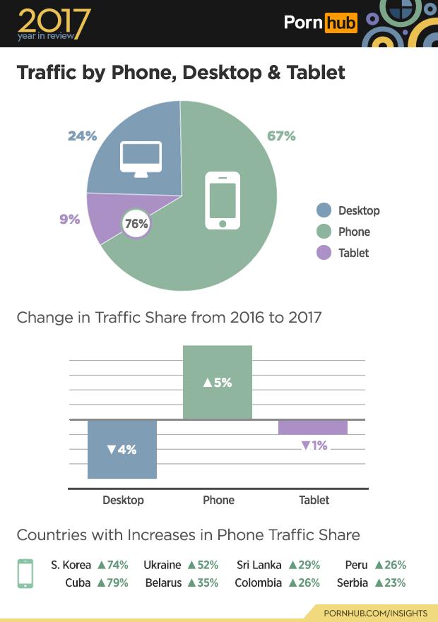 全球每日最少有 5600萬人是利用手機瀏覽色情內容。