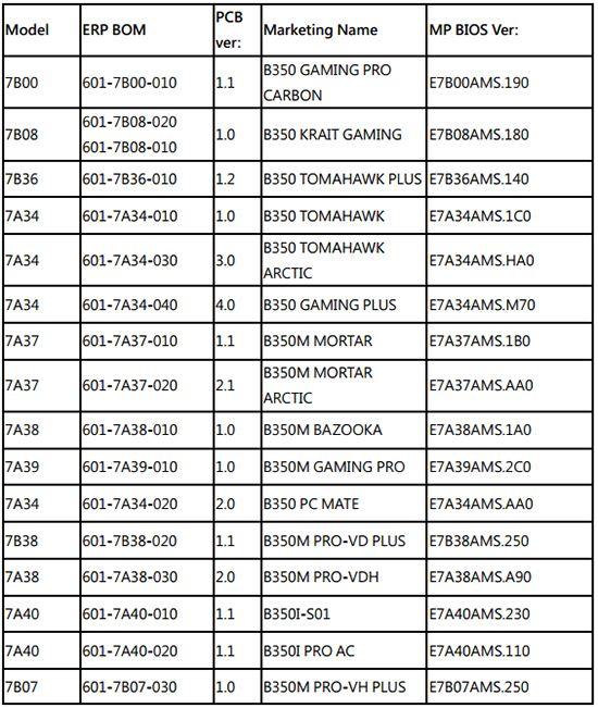 MSI B350 系列支援列表。(可按圖放大下載。)