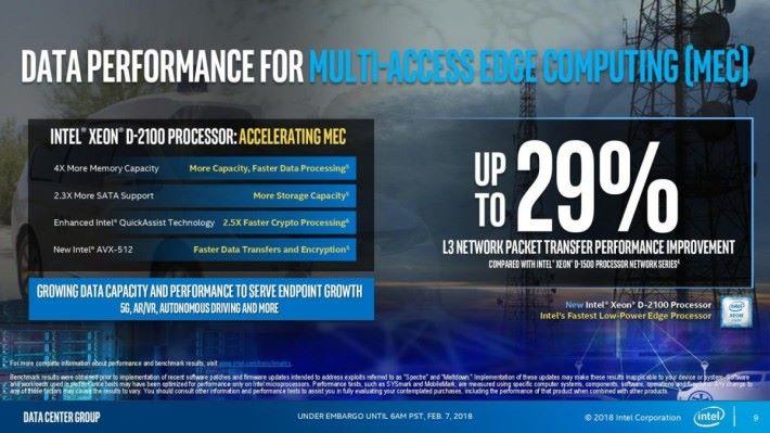 Intel Xeon D-2100 能加快 MEC 的運算速度 29%。