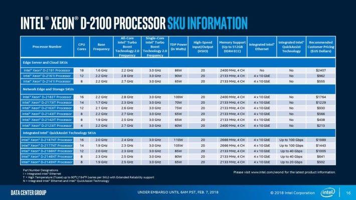Intel Xeon D-2100 各型號之詳細規格。