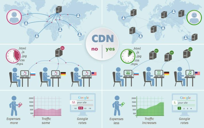 CDN 的佈局能加快各區用戶存取資料的速度。Source:Orpical