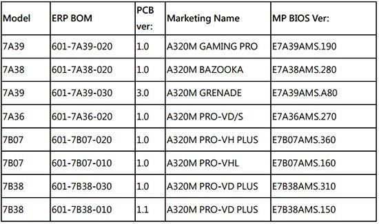 MSI A320 系列支援列表。(可按圖放大下載。)