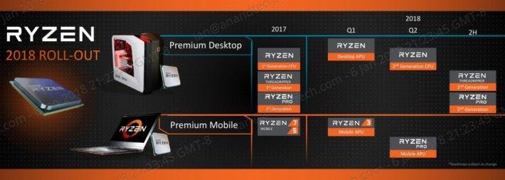 而今年的發展藍圖就只見四月推出的 Zen+ 架構桌電級 Ryzen CPU,所以 Zen 2 即使完成設計,也應在 2019 年才面世。Source:Anandtech