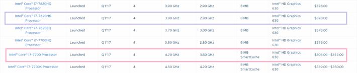 Kaby Lake 的 i7-7700K 與 i7-7820HK 都是 4C8T。