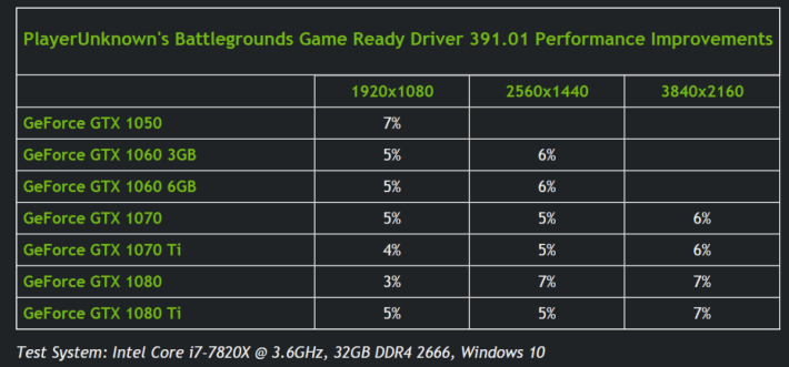 據 NVIDIA 內部測試結果,391.01 版本的驅動程式會提升《PUBG 絕地求生》的效能。Source:NVIDIA
