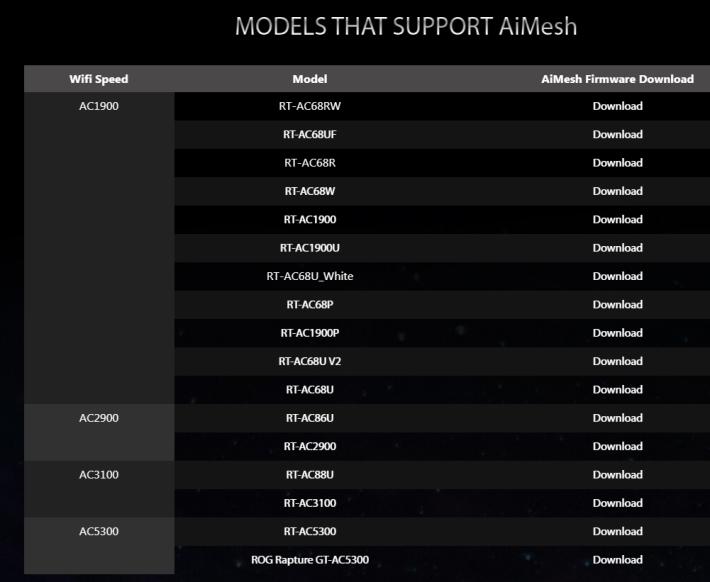AiMesh 支援型號眾多。