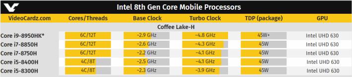 Videocardz 亦張貼了其他網上流傳的 Coffee Lake-H 高階筆電處理器的規格。(Source:Videocardz)