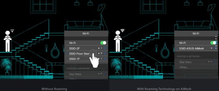 在左邊的傳統佈局下,當用戶由一個 Wi-Fi 發射點走去另一個發射點(如 Repeater),就要手動轉去另一個 Wi-Fi SSID。而右邊的 ASUS AiMesh 因有 Roaming 技術,會把裝置順利過渡去另一個 Node,所以不會出現斷線情況,用的也是同一個 SSID。