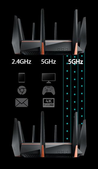 三頻 Router 會有獨立頻譜作內部傳輸。