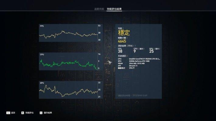 以最高效能測試《刺客教條 起源》得4,,645 分,為高水平分數。