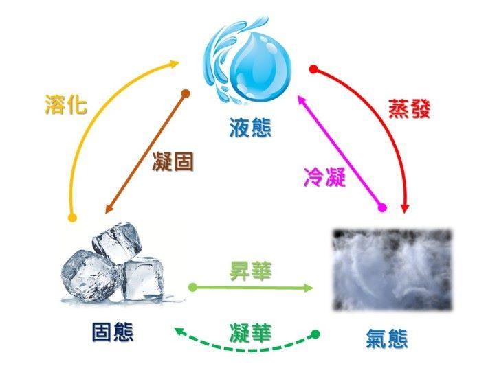 水循環最適合用作解釋變形。