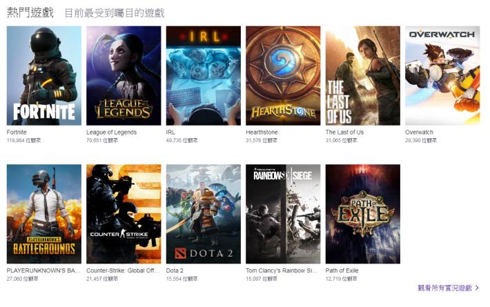 在非熱門時段,遊戲實況平台 Twitch TV 有超過 11 萬名觀眾觀看《 Fortinte 》的直播,而《 PUBG 》只有 2 萬 7 千人。
