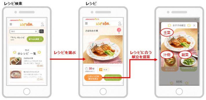 選擇菜單的過程:(左)搜尋想煮的主菜材料,並從結果選出一款主菜;(中) 按下「このレシピの献立を見る(看看這個食譜的菜單)」鍵;(右)AI 會列出包含兩道菜或湯羹的菜單。