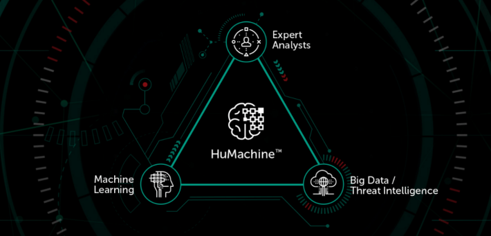 HuMachine Intelligence 結合機械學習、大數據和卡巴斯基實驗室的專家知識。