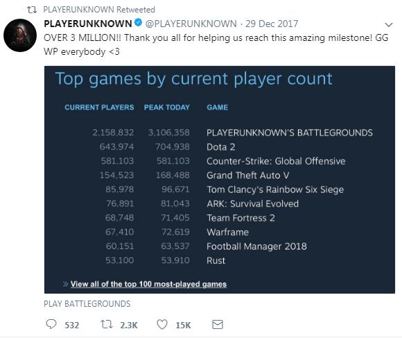 《 PUBG 》最多玩家同時遊玩記錄是在今年 1 月時創造的 310 萬人