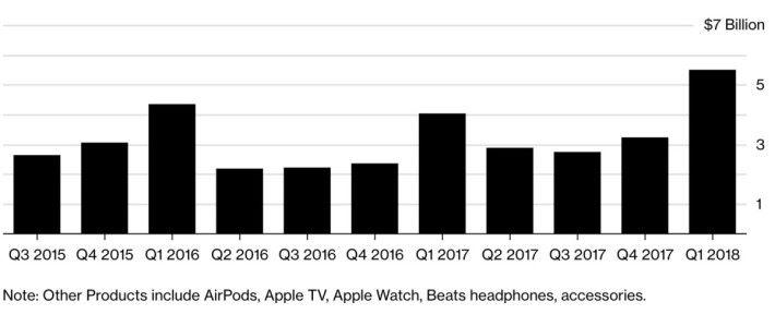 AirPods 令 Apple 其他產品類別業績大躍進