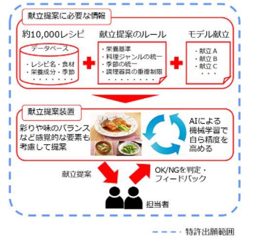 AI 學習挑選菜單的過程