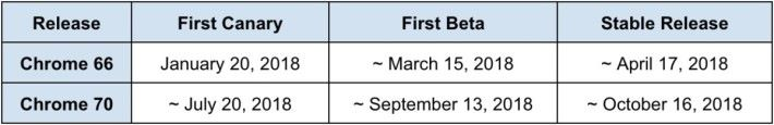Chrome 今後的發佈日程