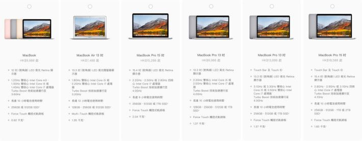 現時的 MacBook 系列共有 6 個機種,假如 MacBook Air 升級的話,估計將可推高 MacBook 系列今年的出貨量。
