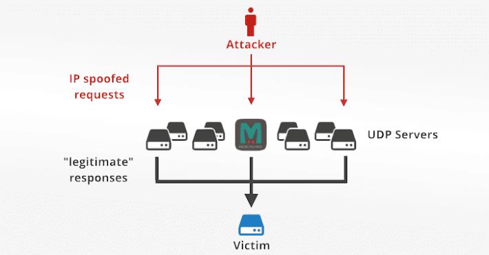 駭客利用開放了 memcached 系統的伺服器來反射/放大流量進行攻擊