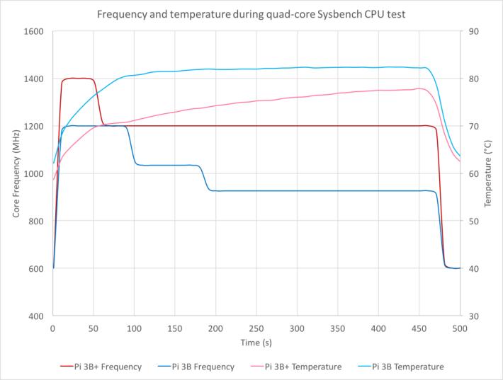 新舊型號的時脈和運作溫度比較,可以見到最大效能維持時間加長了,而溫度就較舊版低。