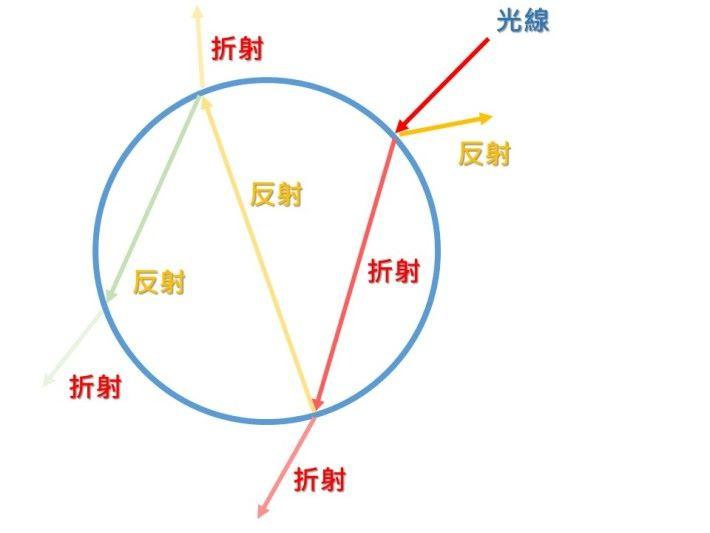 兩次反射出來的光會進行重疊產生干涉,不同的干涉結果就產生出不同顏色的光。由於肥皂泡泡膜的厚度並不完全均勻,而且水分會一直蒸發,光的顏色也會跟隨變化。