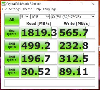內建 512GB SSD 屬 PCI-E 3.0 x4 傳輸介面,持續讀速達 1,800MB/s 以上,寫入則不到 600MB/s。