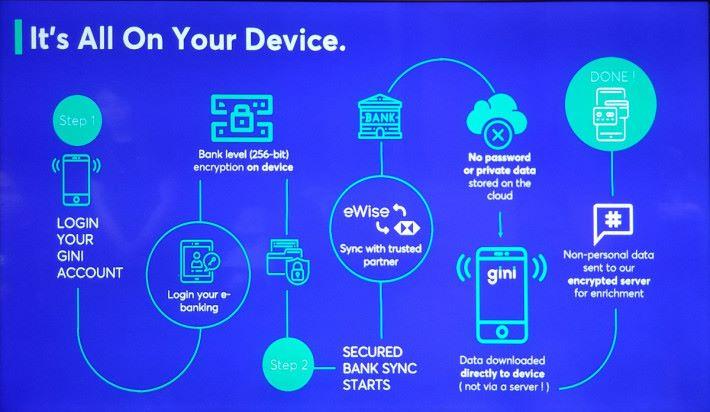 gini 指銀行資料是直接下載到手機,而不經伺服器。