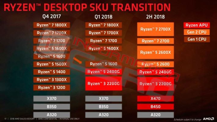 AMD Ryzen 2000 系列型號表。