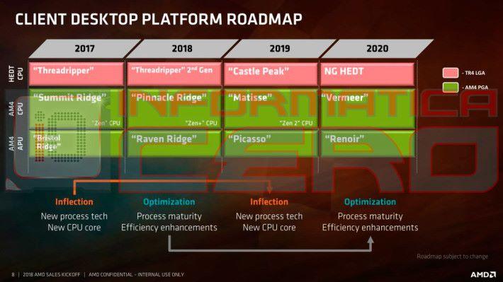 AMD 2017 - 2020 年處理器發展藍圖,並採用 Inflection + Optimization 策略。