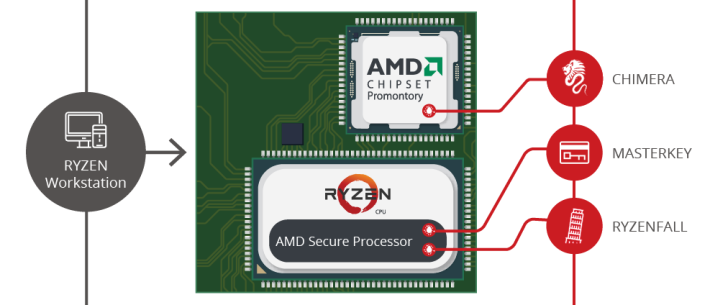 CTS-Labs 報告指新的 AMD CPU 系列均存有 Ryzenfall、Masterkey 等漏洞。