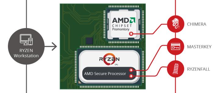 桌上電腦的 Ryzen CPU 系列存有 Chimera、Masterkey 及 Ryzenfall 三個安全漏洞。