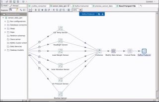 Pentaho 8.0 可透過特別步驟連接 Pentaho Data Integration(PDI)及 Kafka 處理實時數據。