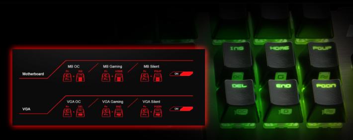 鍵帽側邊有寫著是 CPU 還是顯示卡超頻,亦清晰標明是哪種模式。