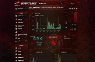 Router 設定介面使用紅色 ROG 瑪雅圖騰主題,設計絢麗,可顯示實時的網絡流量、上下載速度和 Ping 值等。
