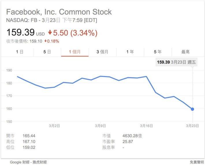Facebook 股價自事件曝光以來,急跌了 14% 。