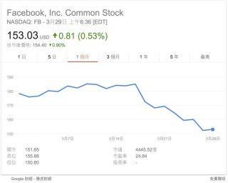 在新聞稿發出後, Facebook 的股價似乎有所喘定。