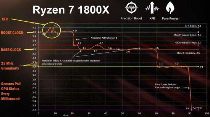 XFR 能在 Turbo 時脈之上,再進一步超頻。上一代的 XFR 技術大概能多超 100 - 200MHz,而從 Ryzen 7 2700X 的資料判斷,新一代 XFR 2.0 應可多超 250MHz。