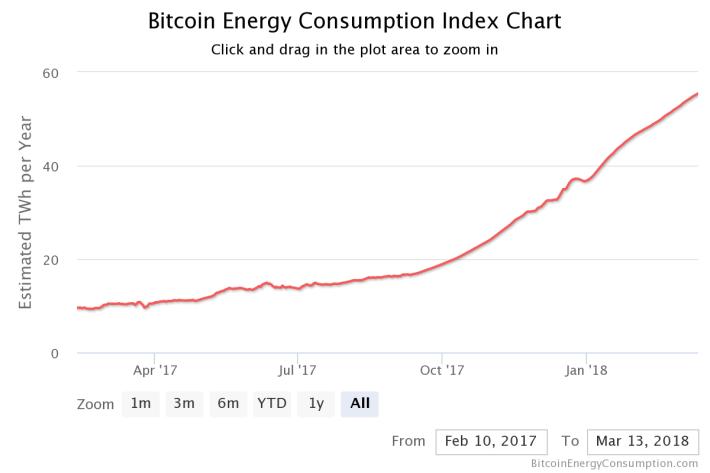 掘礦所消耗的電力每月遞增,從去年 2 月起計算的一年內,升幅達到 5.5 倍。