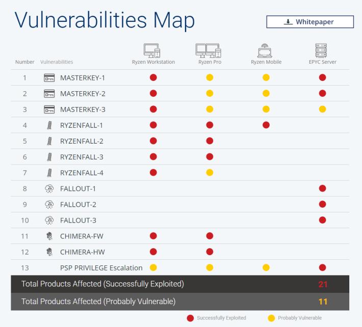 網站詳列每個 AMD CPU 系列會受哪些漏洞影響。
