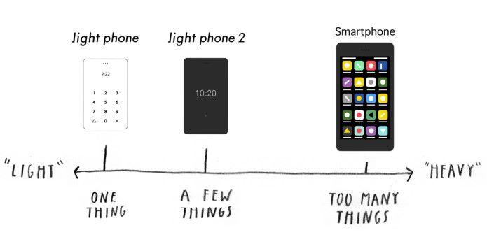 究竟應如何從傳統手機與智能手機之間取得平衡?