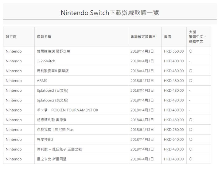 香港 eShop 可提供購入的遊戲一覽。