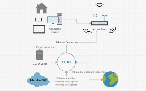 CUJO 會檢查所有進出網絡的封包,有可疑時會傳送資料至 CUJO 雲端數據庫分析。Source:CUJO