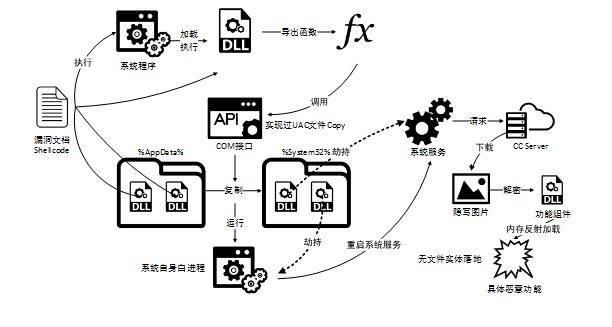 360 安全中心貼出一張介紹病毒文件如何入侵的說明圖