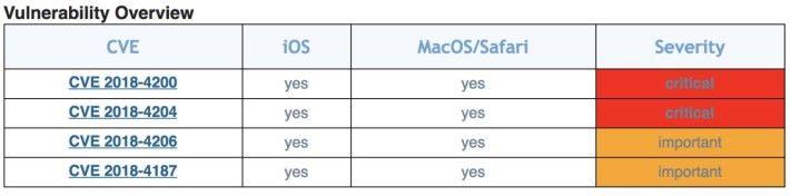 美國網絡保安機構將 4 個漏洞中的兩個列為嚴重,兩個列為重要,呼籲用戶立即更新。