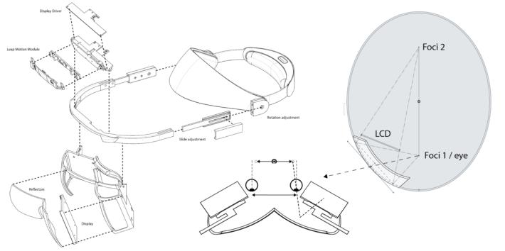 North Star 頭戴裝置的草圖,不使用透鏡而是使用橢型反射鏡,提供 100 度寬闊視野。