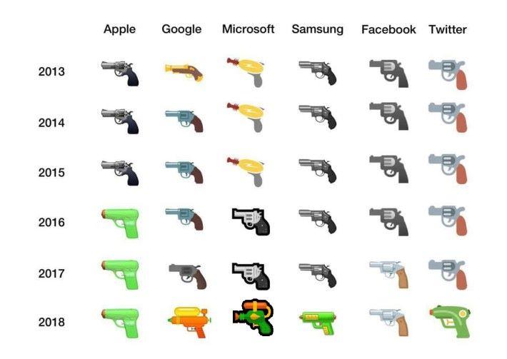各大商家的於近年手槍 Emoji 變更。
